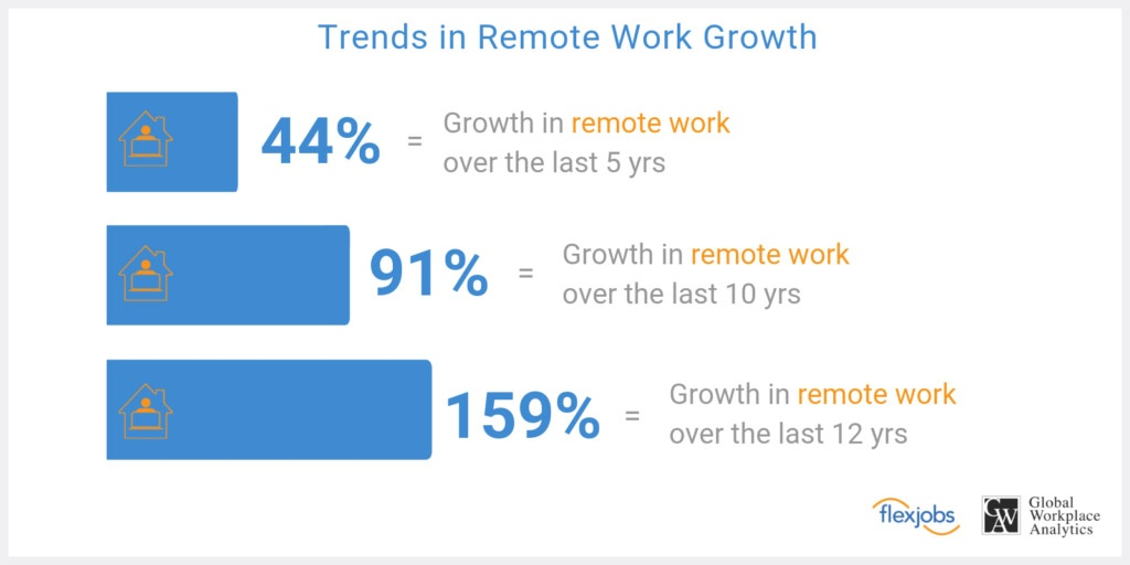 Trends In Remote Work